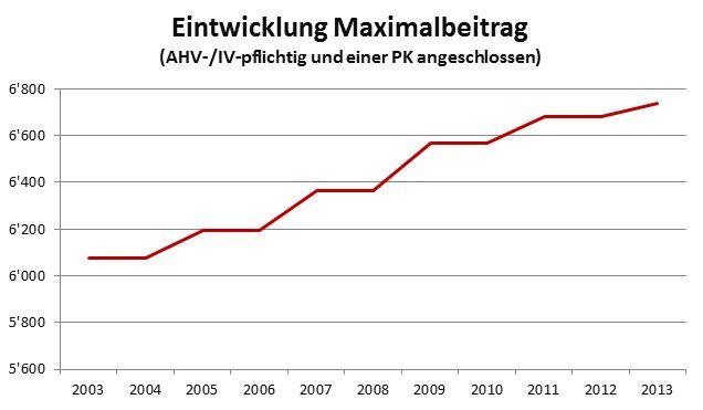 Entwicklung_Maximalbetrag_3_Saeule_Swissallfinanz